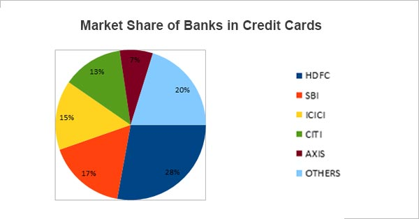 Best Credit Cards Market Share - Deal4loans