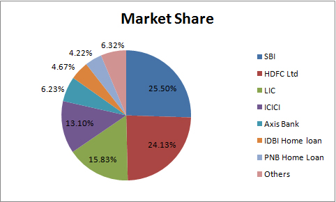 Sbi Market Share In Car Loan