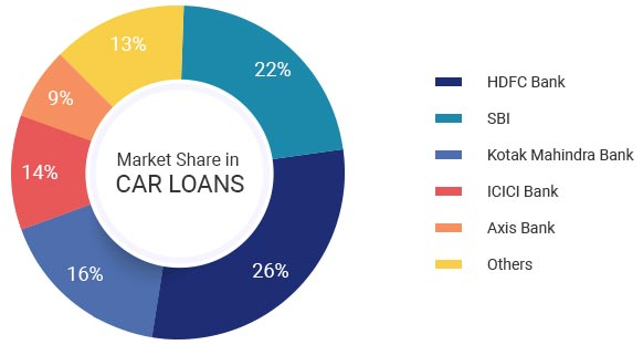 market share in Car loan