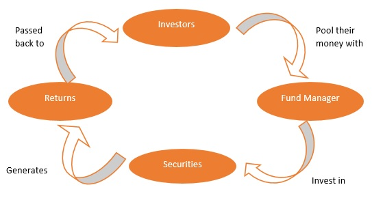 Fixed Deposits Vs Mutual Funds